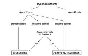 Algorithme asthme du nourrisson