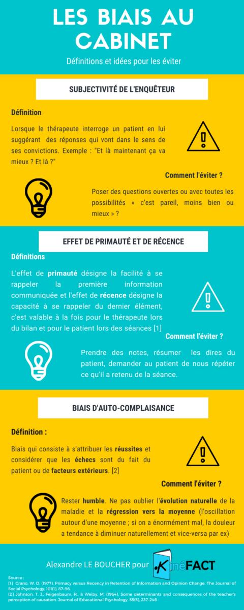SubjectivitéPrimauté/RécenceAuto-complaisance