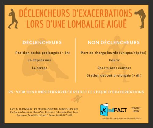 Exacerbations - Lombalgie