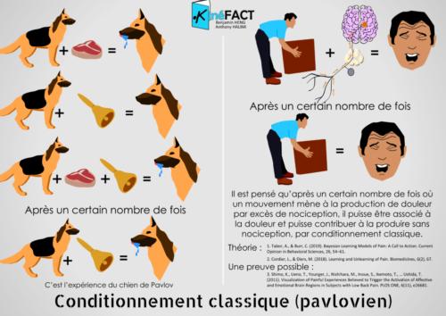 Conditionnement mouvement