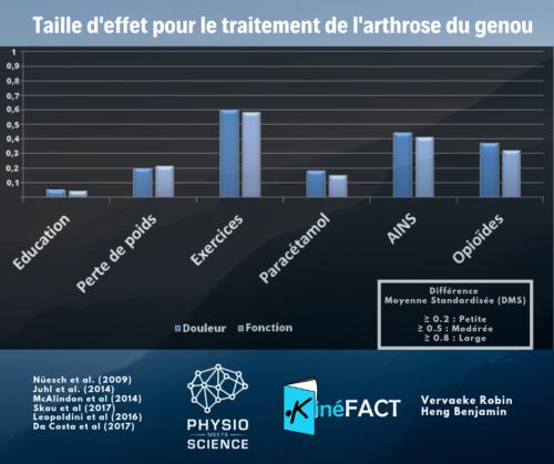 Taille d'effet des traitements de l'arthrose